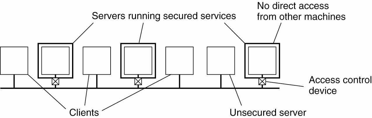 the kiss principle applied to software Full-text paper (pdf): the kiss principle in software-defined networking: an architecture for keeping it simple and secure.