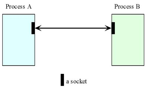 The Socket API