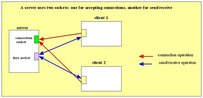 java io ioexception an established connection was aborted by the software in your host machine