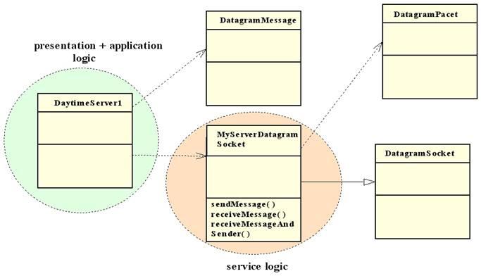 The Client-Server Model – part 1