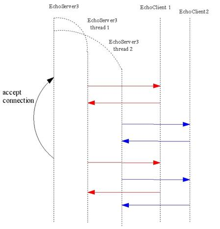 Java Socket Client Example