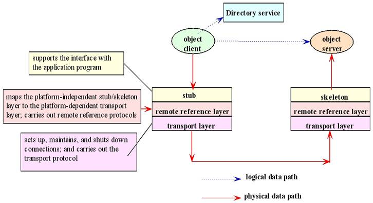 Distributed objects for Java 7 architecture