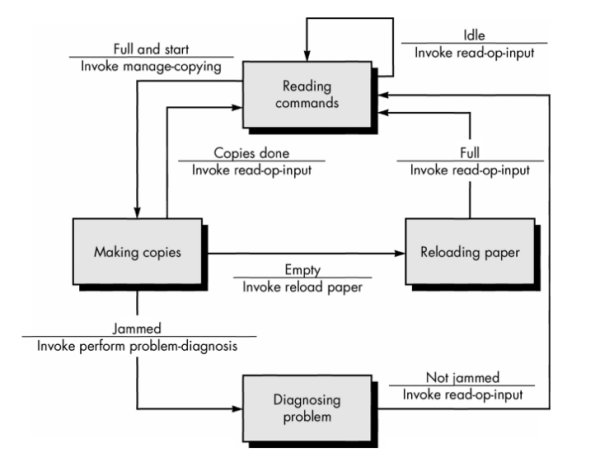 l sestate transition diagram for photocopier software