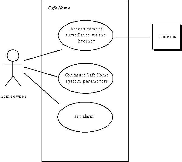 use cases - Use Case Context Diagram