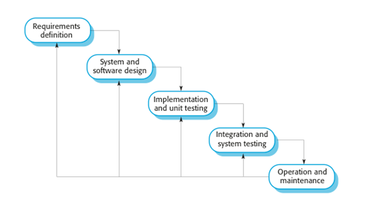 The waterfall model for Waterfall design definition