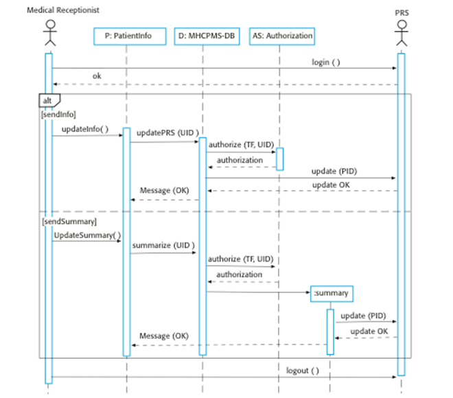 Image012g sequence diagram for transfer data ccuart Choice Image