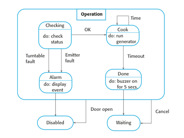 microwaveoven operation a well water pressure regulator wiring diagram for a on state diagram for a microwave
