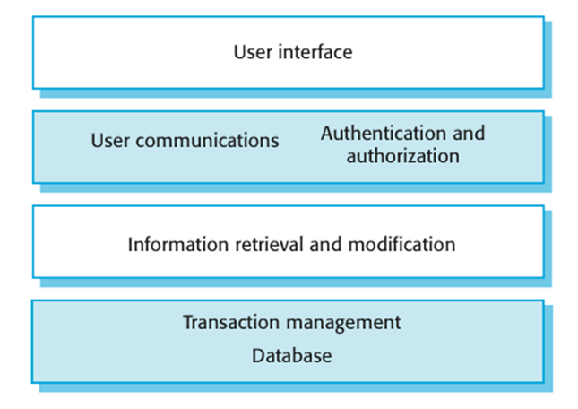 Layered Information System Architecture