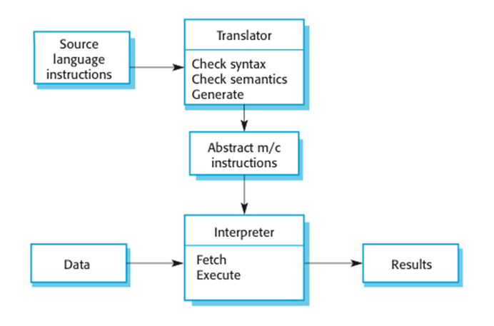Chapter 6 the architecture of a language processing system ccuart Choice Image