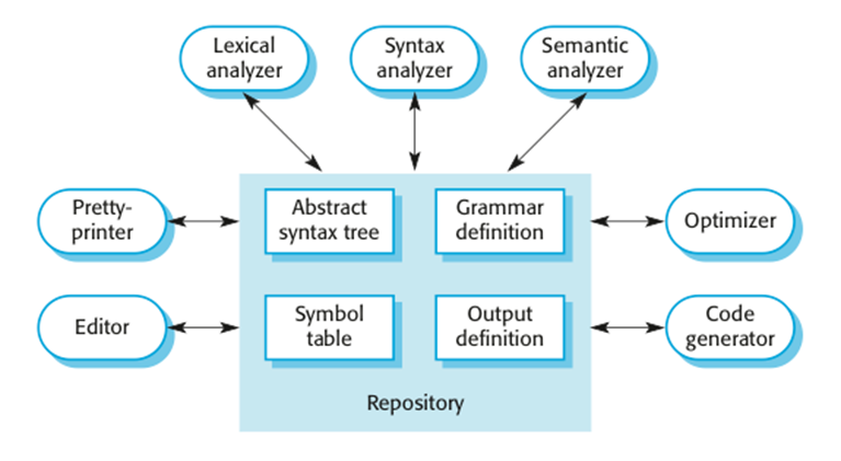 Chapter 6 a repository architecture for a language processing system ccuart Choice Image
