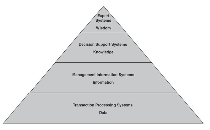 hierarchy of information system Hierarchy: coherence up and down the information system the information  system should be organized into hierarchies of increasing scale.