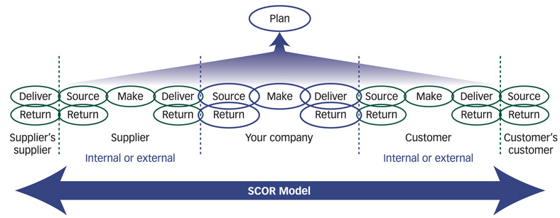 how to make a source model