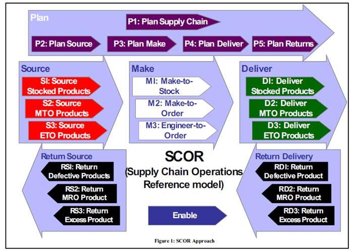 Scor Model Decomposition