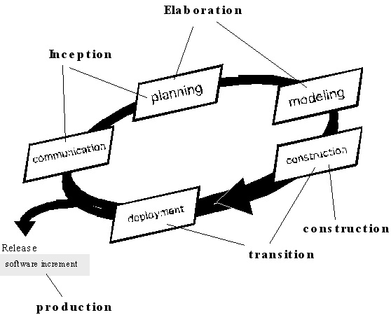 CS615 - Software Engineering I